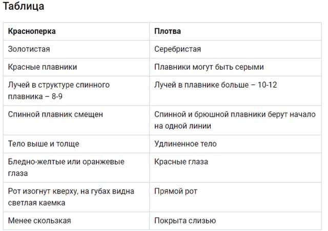 Таблица отличия краснопёрки от плотвы